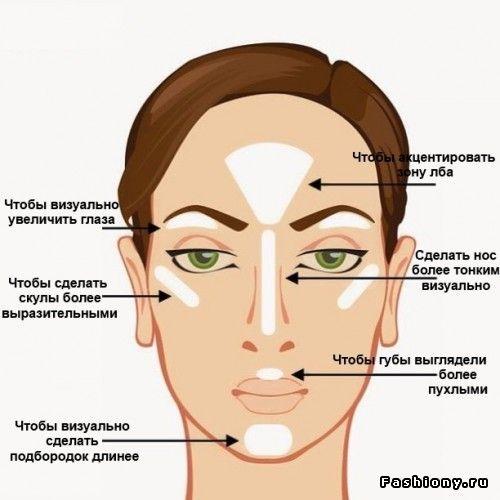 стробинг макияж техника